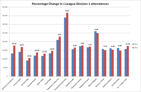 2011 and 2012 J.League average attendances by club