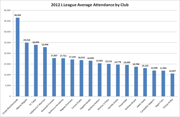 2012 J.League average attendances by club