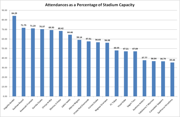 2012 J.League attendances as a percentage of stadium capacity filled by club