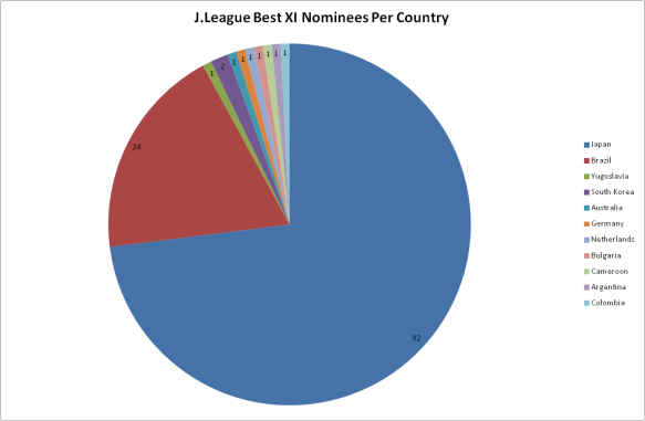 Breakdown of players nominated to J.League Best XIs by Nationality since 1993