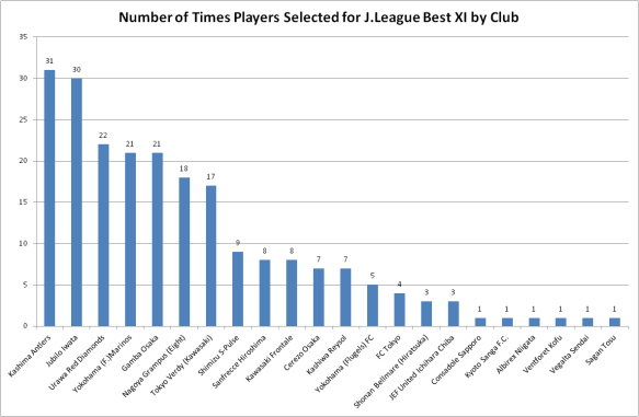 Chart demonstrating the number of players per J.League club to have been selected for a Best XI.