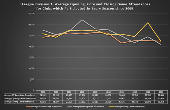 Core Attendance Chart