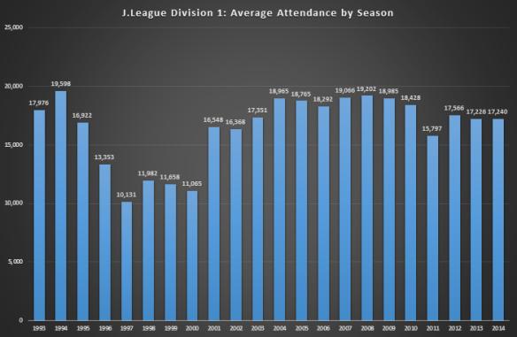 Standard Attendance Chart
